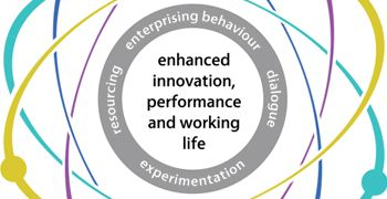 The Workplace Innovation Diagnostic